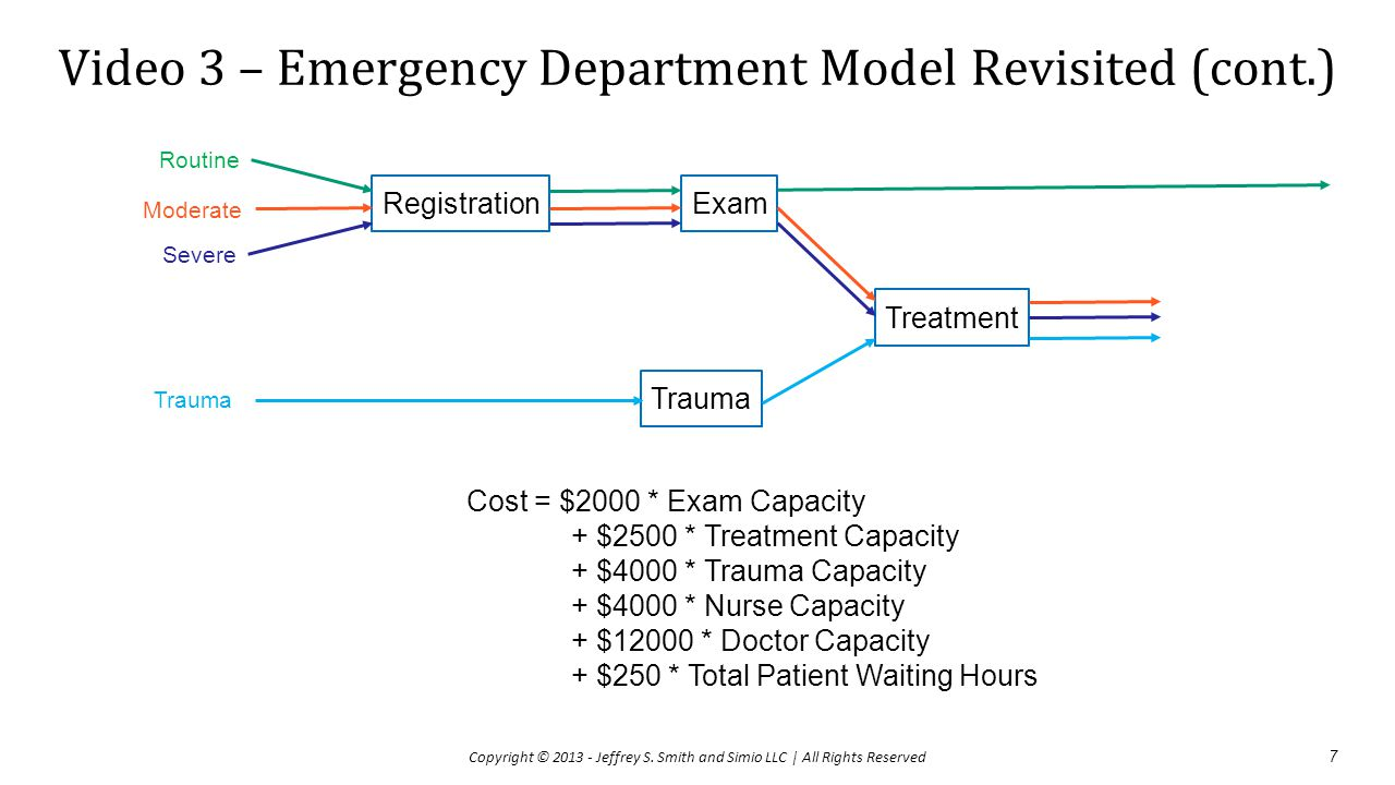 Video 3 – Emergency Department Model Revisited (cont.) 8 Copyright © 2013 - Jeffrey S.