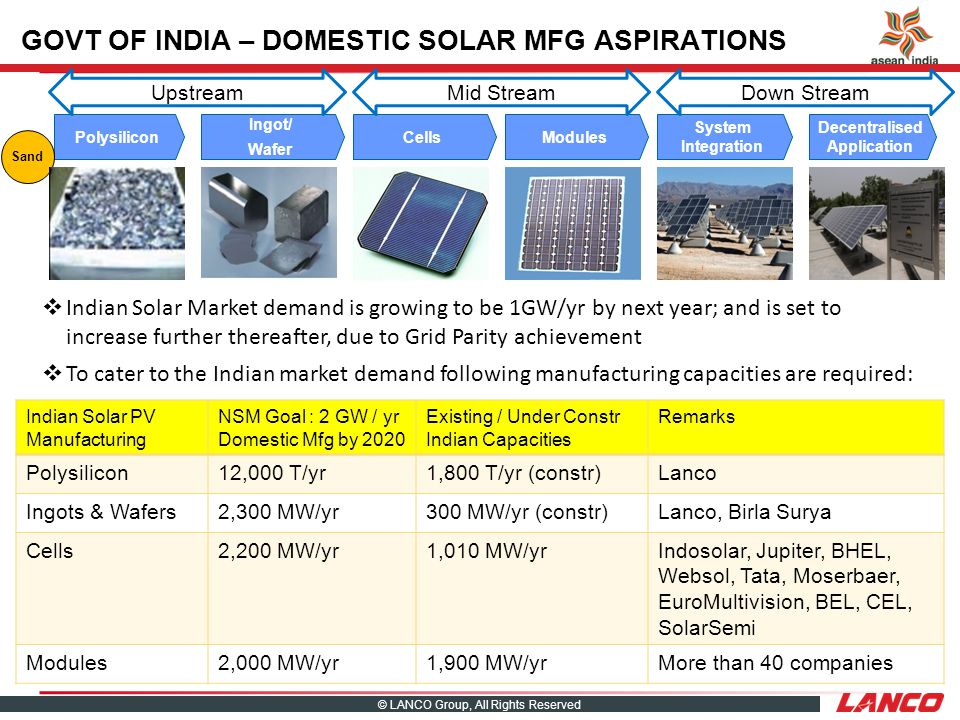 © LANCO Group, All Rights Reserved Polysilicon Ingot/ Wafer CellsModules System Integration Decentralised Application Sand UpstreamMid StreamDown Stream GOVT OF INDIA – DOMESTIC SOLAR MFG ASPIRATIONS Indian Solar Market demand is growing to be 1GW/yr by next year; and is set to increase further thereafter, due to Grid Parity achievement To cater to the Indian market demand following manufacturing capacities are required: Indian Solar PV Manufacturing NSM Goal : 2 GW / yr Domestic Mfg by 2020 Existing / Under Constr Indian Capacities Remarks Polysilicon12,000 T/yr1,800 T/yr (constr)Lanco Ingots & Wafers2,300 MW/yr300 MW/yr (constr)Lanco, Birla Surya Cells2,200 MW/yr1,010 MW/yrIndosolar, Jupiter, BHEL, Websol, Tata, Moserbaer, EuroMultivision, BEL, CEL, SolarSemi Modules2,000 MW/yr1,900 MW/yrMore than 40 companies