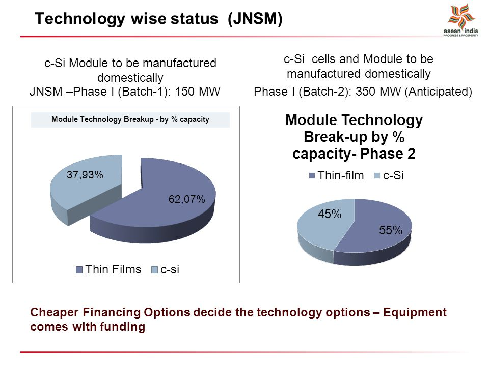 PV Technology wise status (JNSM) JNSM –Phase I (Batch-1): 150 MWPhase I (Batch-2): 350 MW (Anticipated) Cheaper Financing Options decide the technology options – Equipment comes with funding c-Si Module to be manufactured domestically c-Si cells and Module to be manufactured domestically