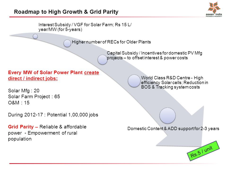 Roadmap to High Growth & Grid Parity Interest Subsidy / VGF for Solar Farm; Rs 15 L/ year/MW (for 5-years) Higher number of RECs for Older Plants World Class R&D Centre - High efficiency Solar cells; Reduction in BOS & Tracking system costs Capital Subsidy / Incentives for domestic PV Mfg projects – to offset interest & power costs Domestic Content & ADD support for 2-3 years Rs.5 / unit Every MW of Solar Power Plant create direct / indirect jobs: Solar Mfg : 20 Solar Farm Project : 65 O&M : 15 During 2012-17 : Potential 1,00,000 jobs Grid Parity – Reliable & affordable power - Empowerment of rural population