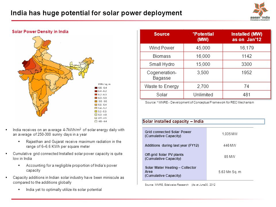 India has huge potential for solar power deployment Source: MNRE, Edelweiss Research (As at June30, 2012 Solar Power Density in India India receives on an average 4-7kWh/m 2 of solar energy daily with an average of 250-300 sunny days in a year Rajasthan and Gujarat receive maximum radiation in the range of 6–6.6 KWh per square meter Cumulative grid connected Installed solar power capacity is quite low in India Accounting for a negligible proportion of Indias power capacity Capacity additions in Indian solar industry have been miniscule as compared to the additions globally India yet to optimally utilize its solar potential Grid connected Solar Power (Cumulative Capacity) 1,035 MW Additions during last year (FY12)446 MW Off-grid Solar PV plants (Cumulative Capacity) 85 MW Solar Water Heating – Collector Area (Cumulative Capacity) 5.63 Mn Sq.