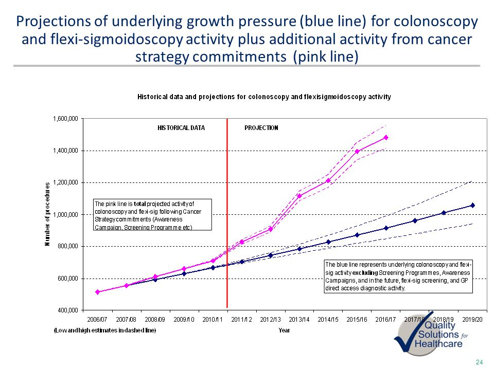 24 Projections of underlying growth pressure (blue line) for colonoscopy and flexi-sigmoidoscopy activity plus additional activity from cancer strateg