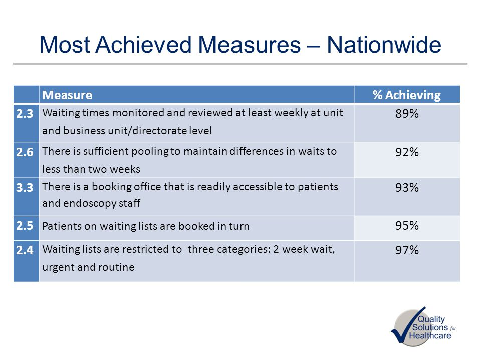 All materials included in this presentation are Copyright protected by Quality Solutions Healthcare Areas for improvement start & stop times Whips Cross – audit December 2011 – Monitored electronically and by nursing staff – List started on time – 32% – Mean delay – 21mins – Main reasons for delay – Staff delay – 45% Patient Late – 25% Scope delay – 20% 4 months later – April 2012 – List started on time – 50% – Mean delay – 11 mins – Main reasons for delay Patient late – 50% Over running list 30% Scope delay 20%