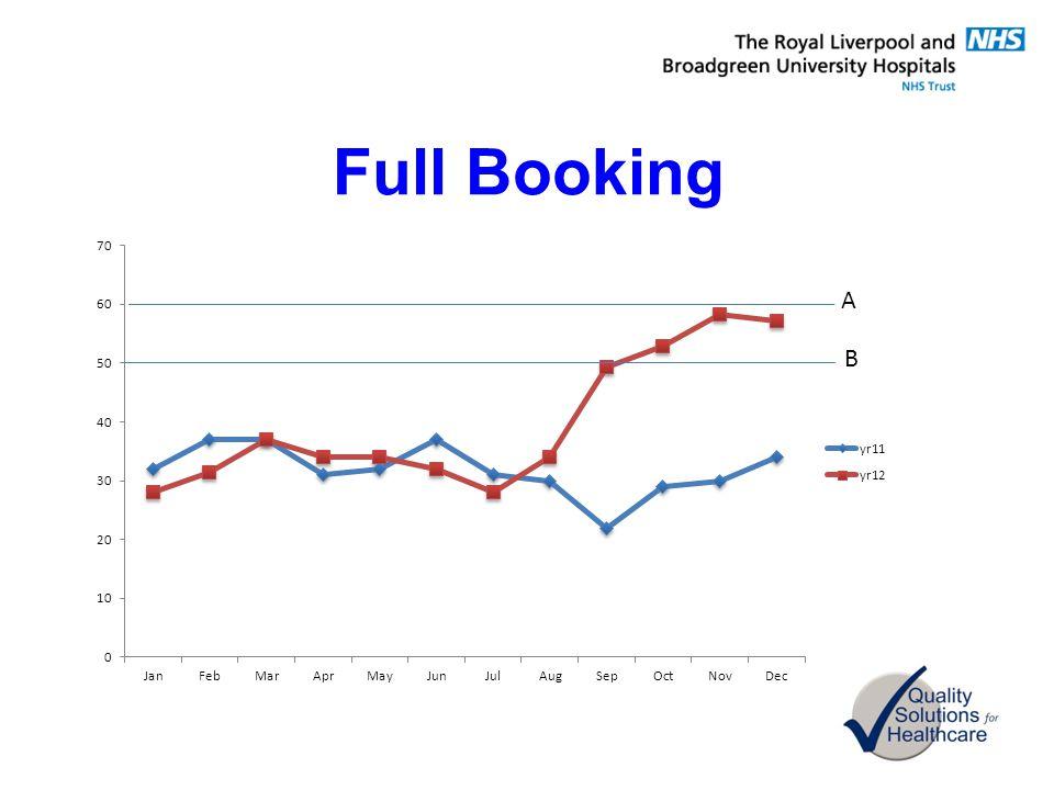 Full Booking B A