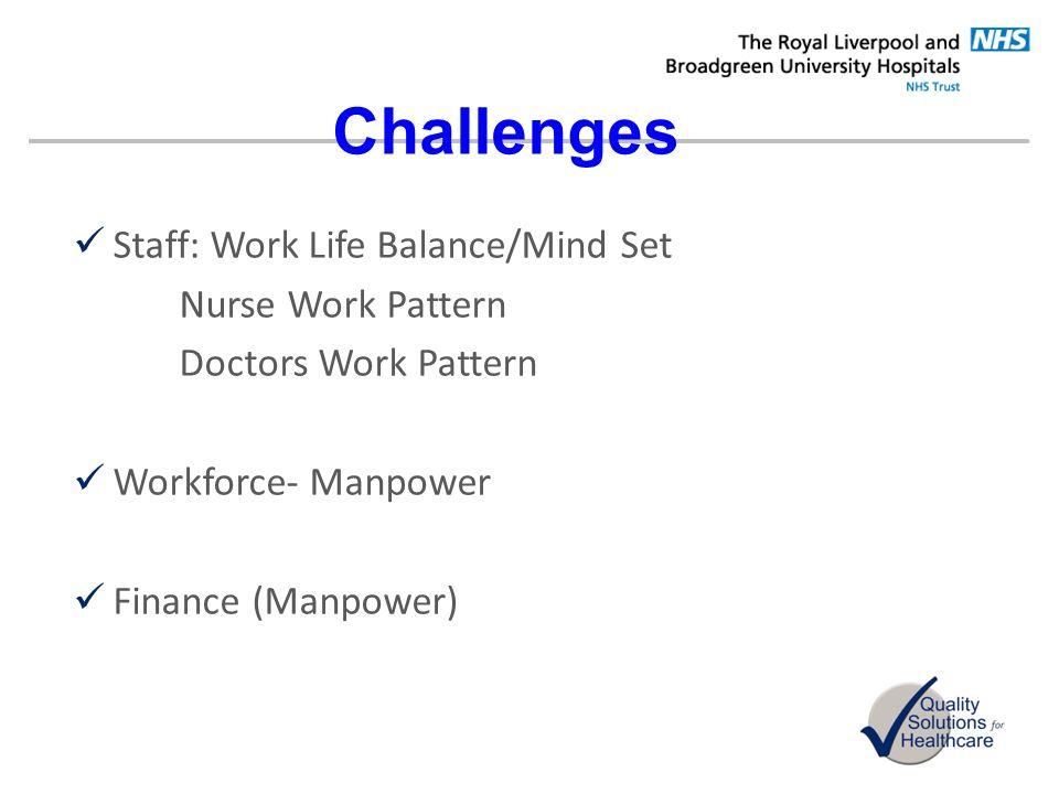 Challenges Staff: Work Life Balance/Mind Set Nurse Work Pattern Doctors Work Pattern Workforce- Manpower Finance (Manpower)