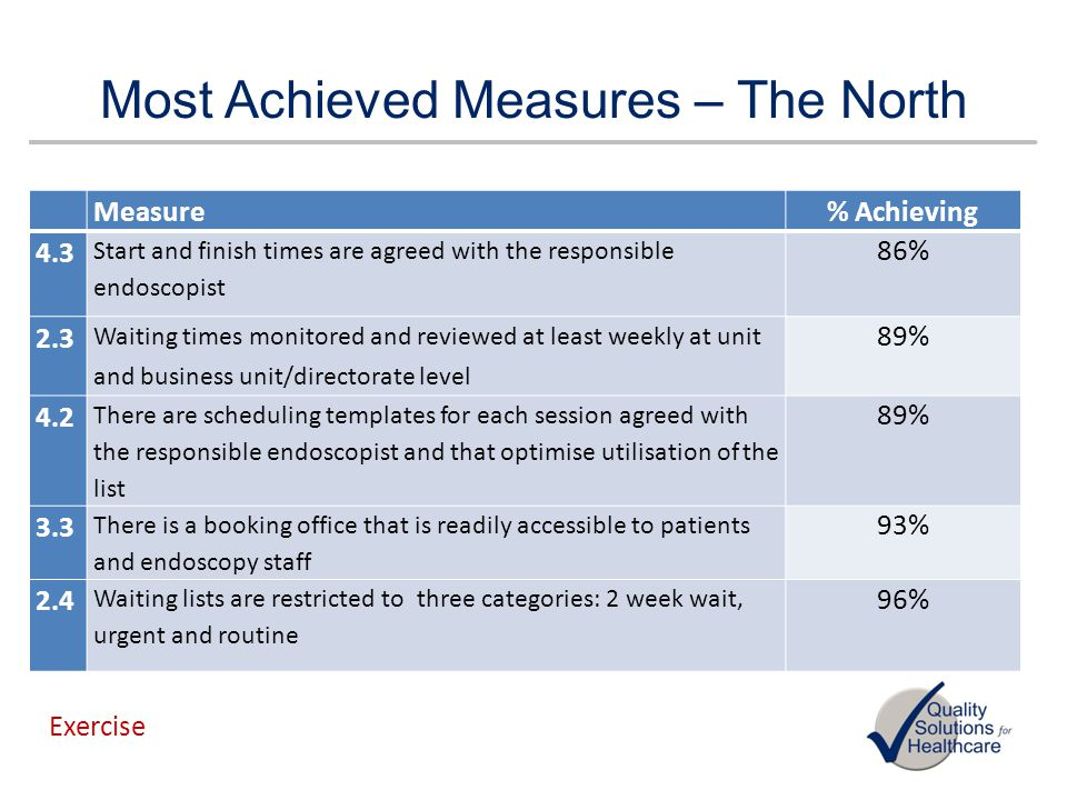 Most Achieved Measures – The North Measure% Achieving 4.3 Start and finish times are agreed with the responsible endoscopist 86% 2.3 Waiting times mon