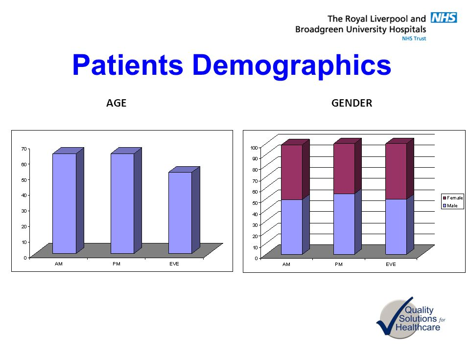 Patients Demographics AGEGENDER