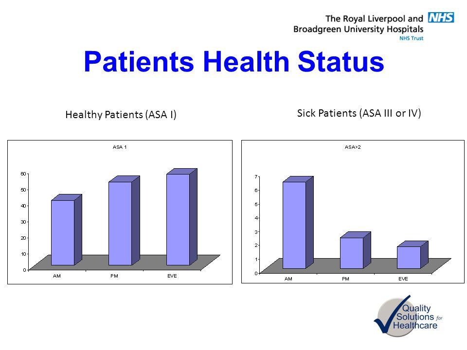 Patients Health Status Healthy Patients (ASA I) Sick Patients (ASA III or IV)