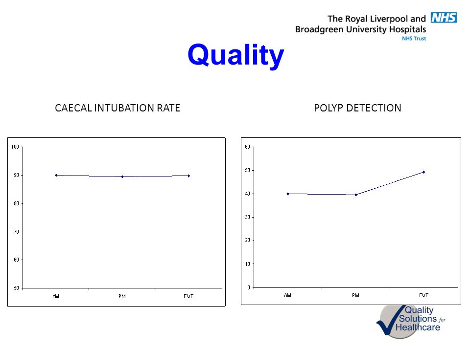 Quality CAECAL INTUBATION RATEPOLYP DETECTION
