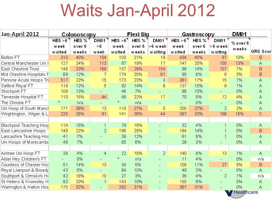 Waits Jan-April 2012