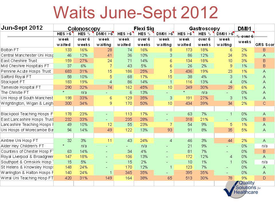 Waits June-Sept 2012