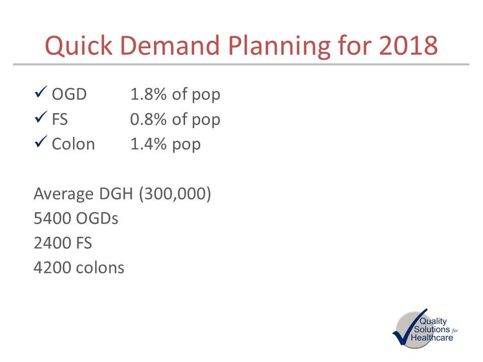 Quick Demand Planning for 2018 OGD 1.8% of pop FS 0.8% of pop Colon1.4% pop Average DGH (300,000) 5400 OGDs 2400 FS 4200 colons