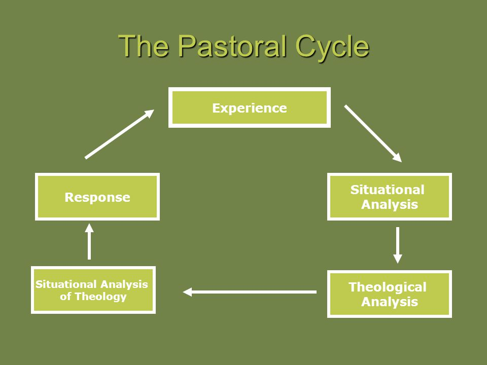 The reflective process by which the church pursues its efforts to articulate the theological grounds of practical living in a variety of areas of life
