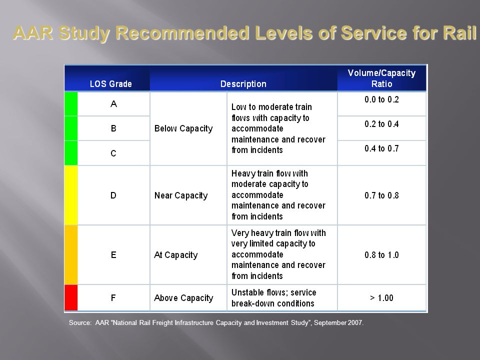 AAR Study Recommended Levels of Service for Rail Source: AAR National Rail Freight Infrastructure Capacity and Investment Study, September 2007.