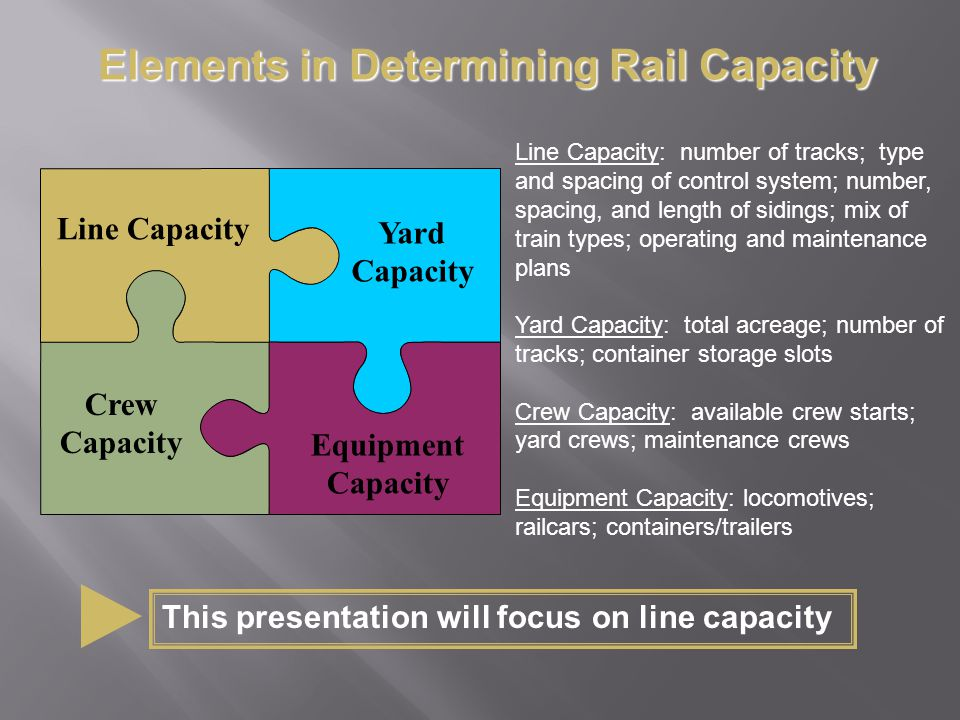 Line Capacity Yard Capacity Crew Capacity Equipment Capacity Line Capacity: number of tracks; type and spacing of control system; number, spacing, and length of sidings; mix of train types; operating and maintenance plans Yard Capacity: total acreage; number of tracks; container storage slots Crew Capacity: available crew starts; yard crews; maintenance crews Equipment Capacity: locomotives; railcars; containers/trailers This presentation will focus on line capacity Elements in Determining Rail Capacity