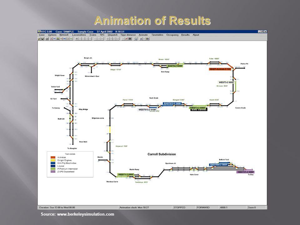 Source: www.berkeleysimulation.com Animation of Results