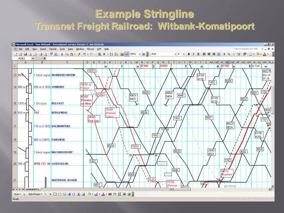 Example Stringline Transnet Freight Railroad: Witbank-Komatipoort