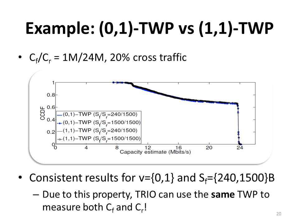 C f /C r = 1M/24M, 20% cross traffic Example: (0,1)-TWP vs (1,1)-TWP Consistent results for v={0,1} and S f ={240,1500}B – Due to this property, TRIO can use the same TWP to measure both C f and C r .
