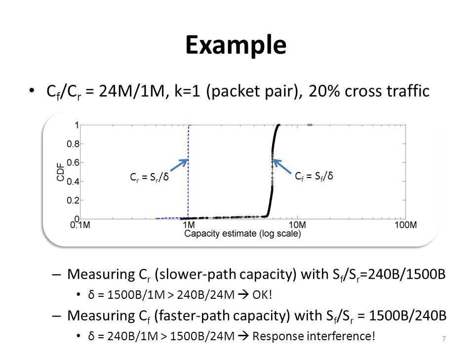 Example C f /C r = 24M/1M, k=1 (packet pair), 20% cross traffic – Measuring C r (slower-path capacity) with S f /S r =240B/1500B δ = 1500B/1M > 240B/24M OK.