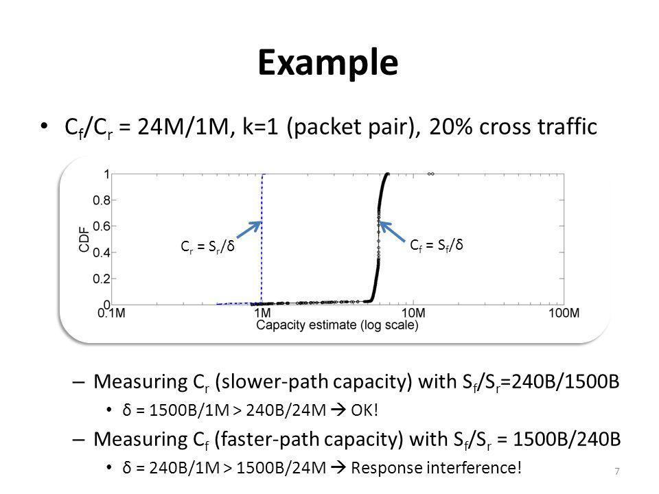 Measurement capabilities of k-RTPs Valid C f measurement: δ = kS max /C f Valid C r measurement: δ = kS max /C r Response interference (measuring C f ): δ = kS min /C r > kS max /C f Probe interference (measuring C r ): δ = kS min /C f > kS max /C r 18 Capacity-asymmetric path Fast-Forward (FF) path (C f /C r >1)Fast-Reverse (FR) path (C f /C r <1) Measure C f : (S f /S r =S max /S min1) Measure C r : (S f /S r =S min /S max 1) (I) C f /C r > S max /S min 1 (II) C f /C r < S min /S max 1 (1) S max /S min C f /C r > 1 (2) S max /S min 1 > C f /C r (3) S min /S max 1 < C f /C r (4) S min /S max C f /C r < 1 Capacity estimate = kS max /δ Correct.