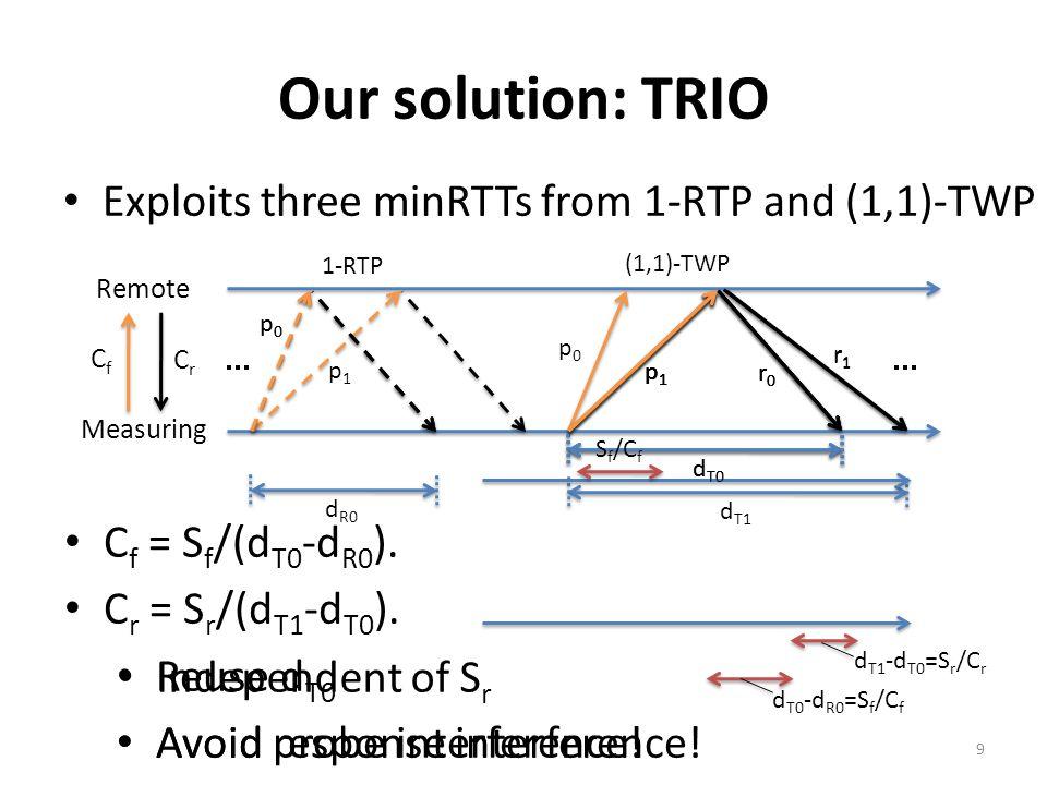 minRTTs of 1-RTP and (1,1)-TWP When S=S f =S r, – D is the total transmission and propagation delays.