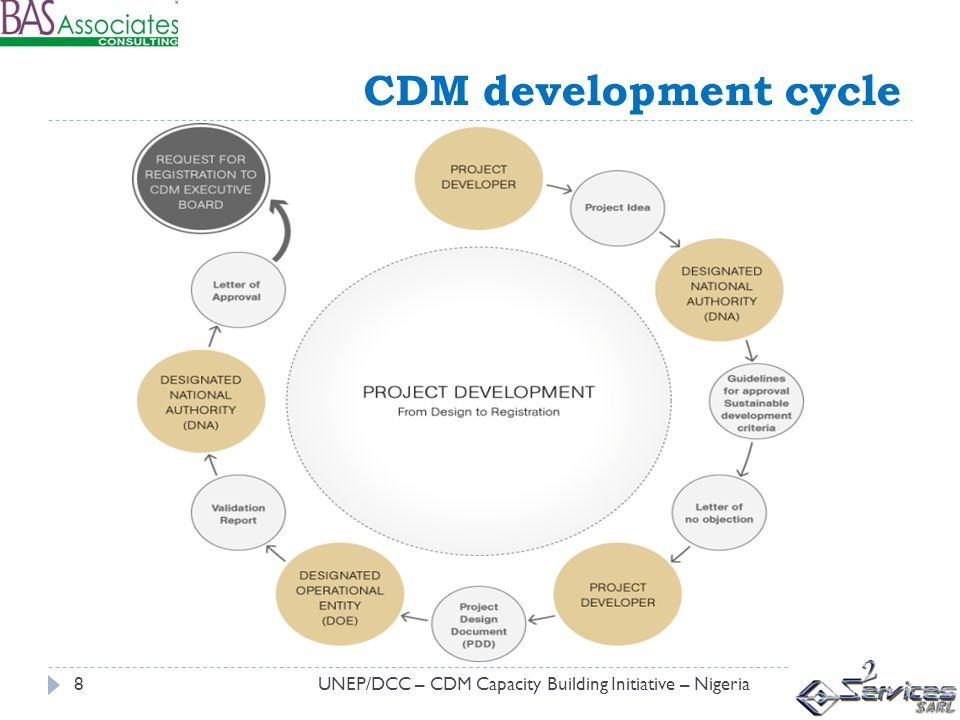 CDM development cycle UNEP/DCC – CDM Capacity Building Initiative – Nigeria8