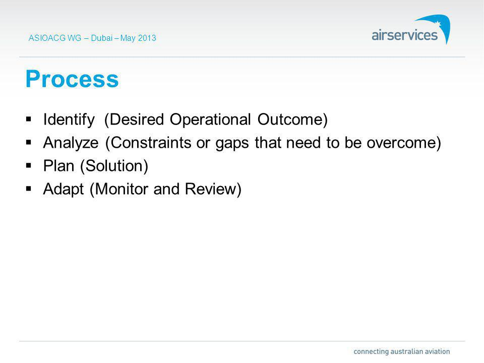 ASIOACG WG – Dubai – May 2013 Identify (Desired Operational Outcome) Analyze (Constraints or gaps that need to be overcome) Plan (Solution) Adapt (Monitor and Review) Process