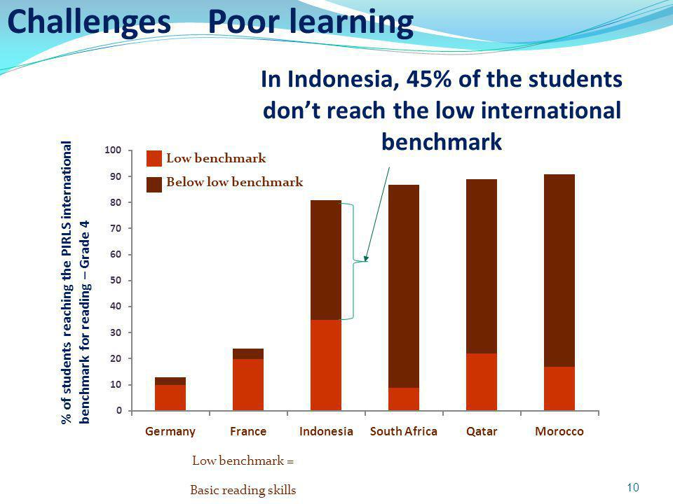 % of students reaching the PIRLS international benchmark for reading – Grade 4 Low benchmark = Basic reading skills 0 10 20 30 40 50 60 70 80 90 100 GermanyFranceIndonesiaSouth AfricaQatarMorocco In Indonesia, 45% of the students dont reach the low international benchmark Low benchmark Below low benchmark Challenges Poor learning 10