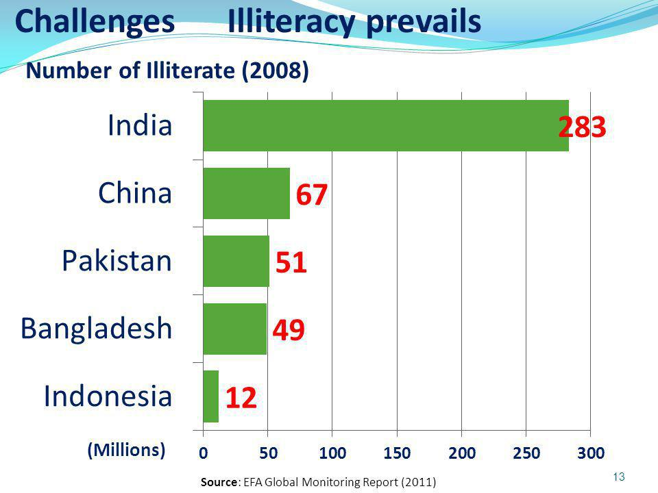 Source: EFA Global Monitoring Report (2011) Challenges Illiteracy prevails Number of Illiterate (2008) 13