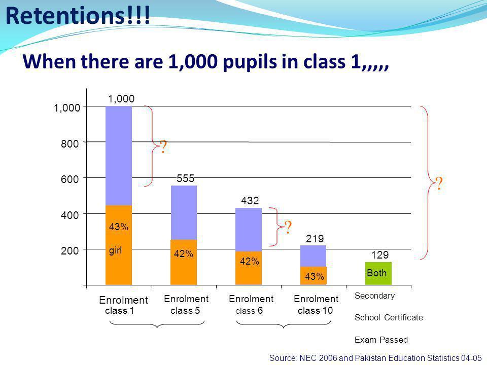 Source: NEC 2006 and Pakistan Education Statistics 04-05 .