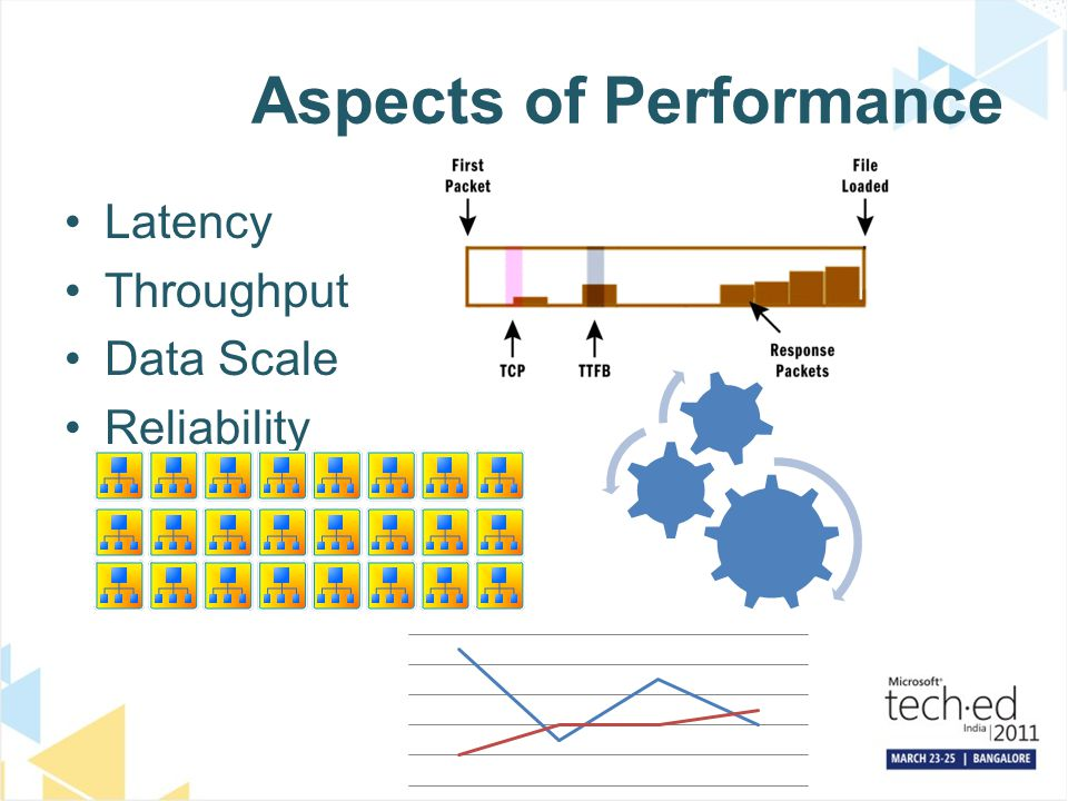 Aspects of Performance Latency Throughput Data Scale Reliability