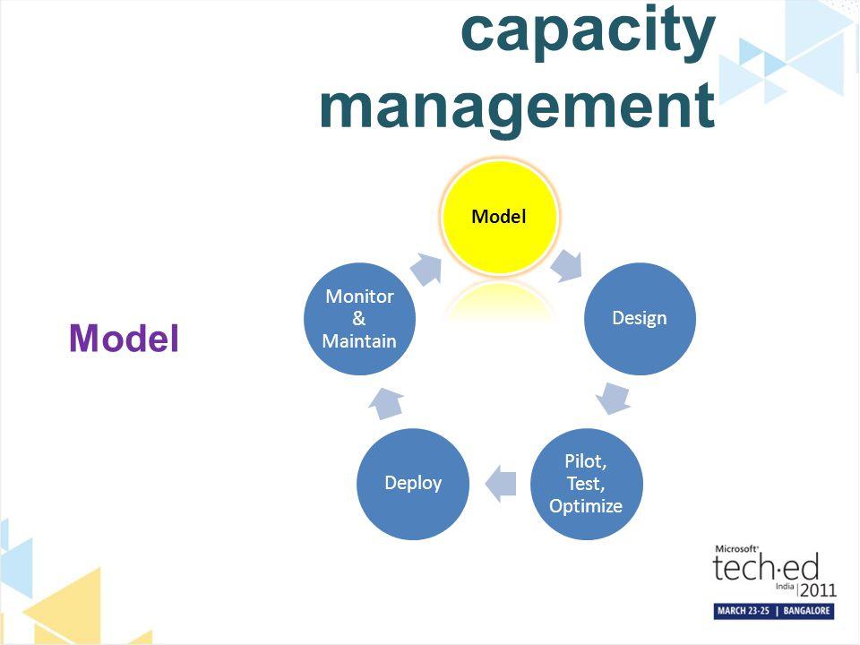 capacity management Model Design Pilot, Test, Optimize Deploy Monitor & Maintain