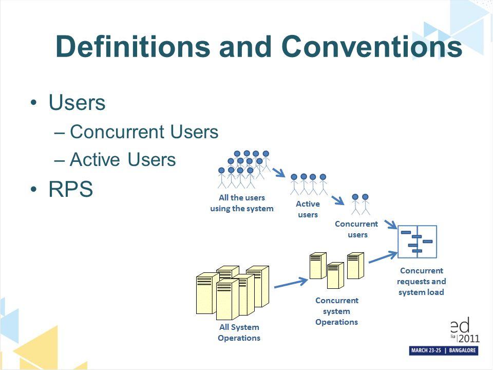 Definitions and Conventions Users –Concurrent Users –Active Users RPS