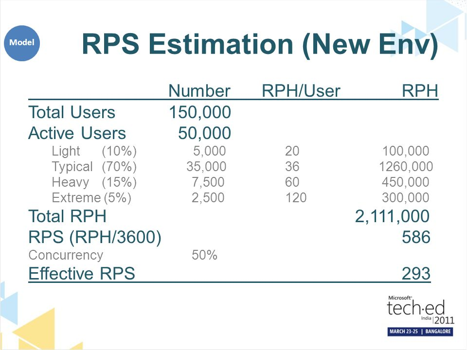 RPS Estimation (New Env) NumberRPH/UserRPH Total Users150,000 Active Users 50,000 Light (10%) 5,00020 100,000 Typical (70%) 35,00036 1260,000 Heavy (1