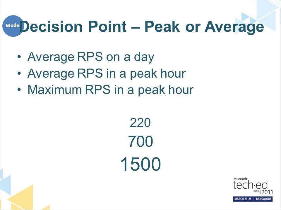 Decision Point – Peak or Average Average RPS on a day Average RPS in a peak hour Maximum RPS in a peak hour 220 700 1500