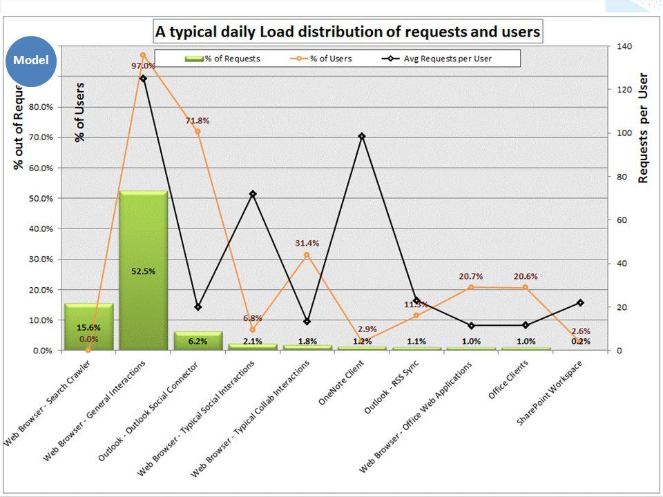 Workload Distribution Model