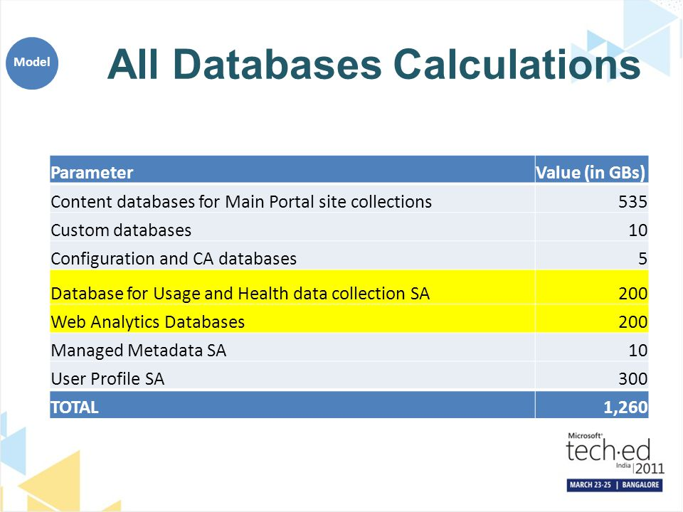 All Databases Calculations ParameterValue (in GBs) Content databases for Main Portal site collections535 Custom databases10 Configuration and CA datab