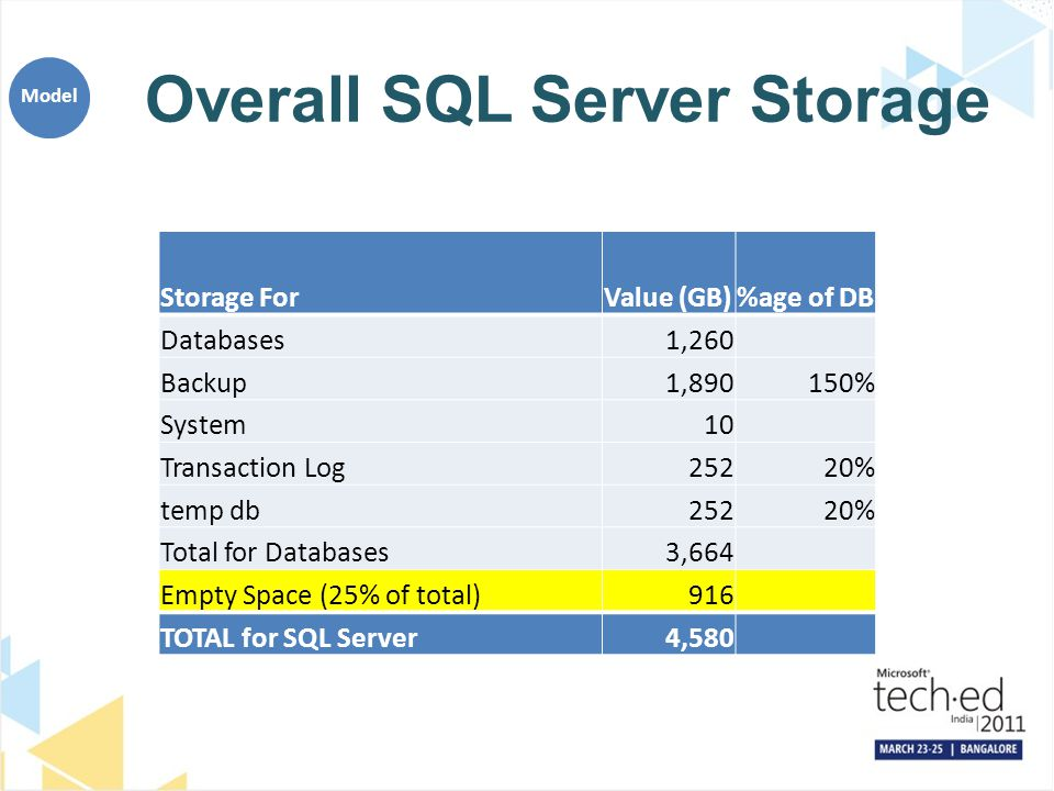 Overall SQL Server Storage Storage ForValue (GB)%age of DB Databases1,260 Backup1,890150% System10 Transaction Log25220% temp db25220% Total for Datab