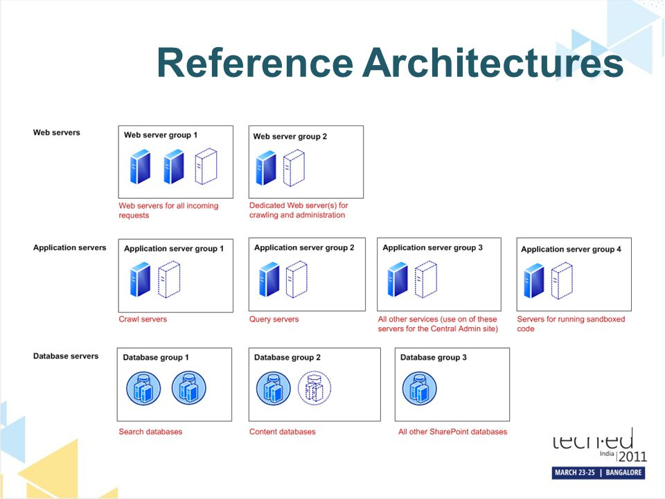 Reference Architectures