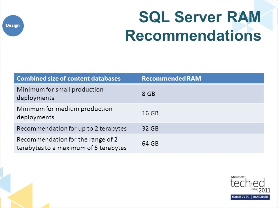SQL Server RAM Recommendations Design Combined size of content databasesRecommended RAM Minimum for small production deployments 8 GB Minimum for medi
