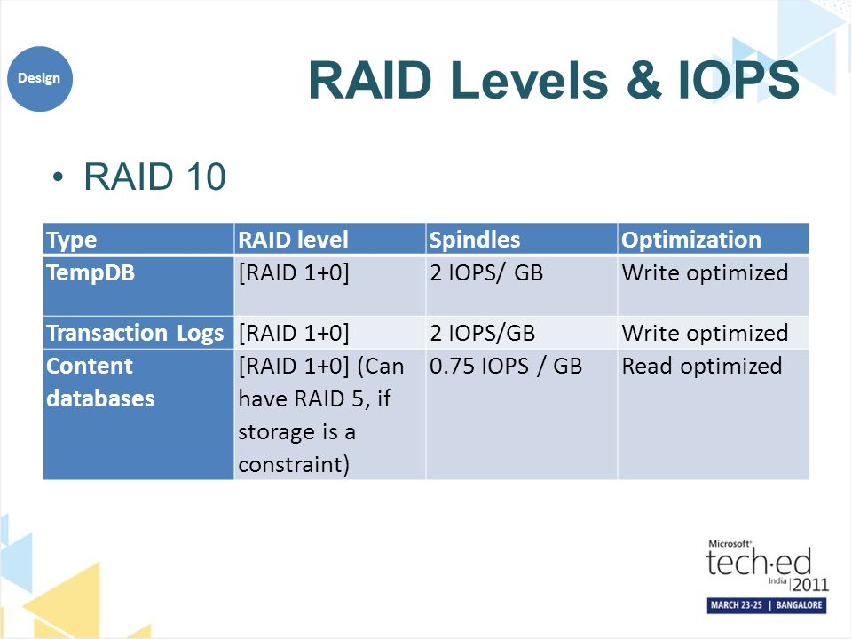 RAID Levels & IOPS RAID 10 Design TypeRAID levelSpindlesOptimization TempDB[RAID 1+0]2 IOPS/ GBWrite optimized Transaction Logs[RAID 1+0]2 IOPS/GBWrite optimized Content databases [RAID 1+0] (Can have RAID 5, if storage is a constraint) 0.75 IOPS / GBRead optimized
