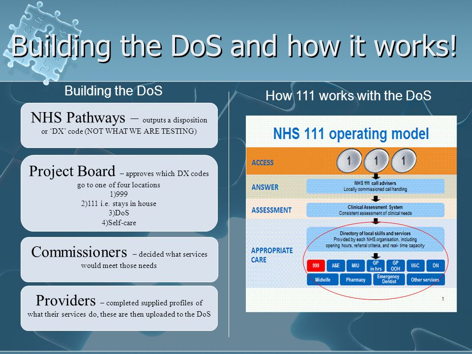 Building the DoS and how it works! Building the DoS Building the DoS How 111 works with the DoS NHS Pathways – outputs a disposition or DX code (NOT W