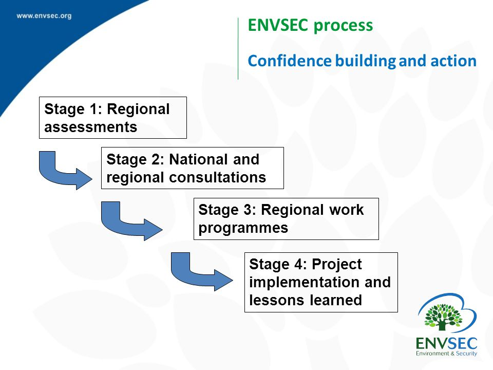 Stage 1: Regional assessments Stage 2: National and regional consultations Stage 3: Regional work programmes Stage 4: Project implementation and lessons learned ENVSEC process Confidence building and action