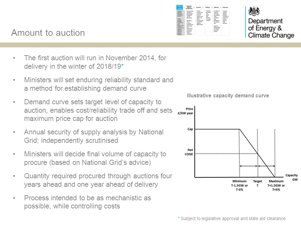 Amount to auction The first auction will run in November 2014, for delivery in the winter of 2018/19* Ministers will set enduring reliability standard and a method for establishing demand curve Demand curve sets target level of capacity to auction, enables cost/reliability trade off and sets maximum price cap for auction Annual security of supply analysis by National Grid; independently scrutinised Ministers will decide final volume of capacity to procure (based on National Grids advice) Quantity required procured through auctions four years ahead and one year ahead of delivery Process intended to be as mechanistic as possible, while controlling costs Illustrative capacity demand curve * Subject to legislative approval and state aid clearance
