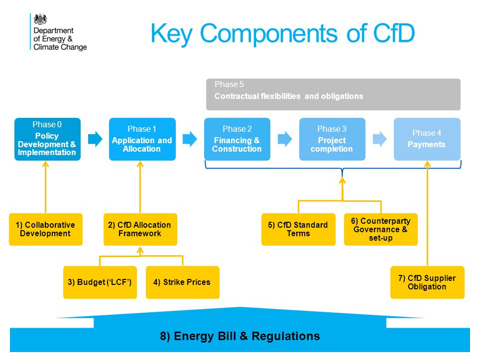 Key Components of CfD 18 Phase 5 Contractual flexibilities and obligations 8) Energy Bill & Regulations 5) CfD Standard Terms 2) CfD Allocation Framework 7) CfD Supplier Obligation 6) Counterparty Governance & set-up 1) Collaborative Development 4) Strike Prices3) Budget (LCF)