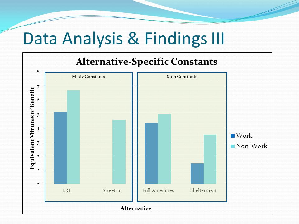 Data Analysis & Findings III