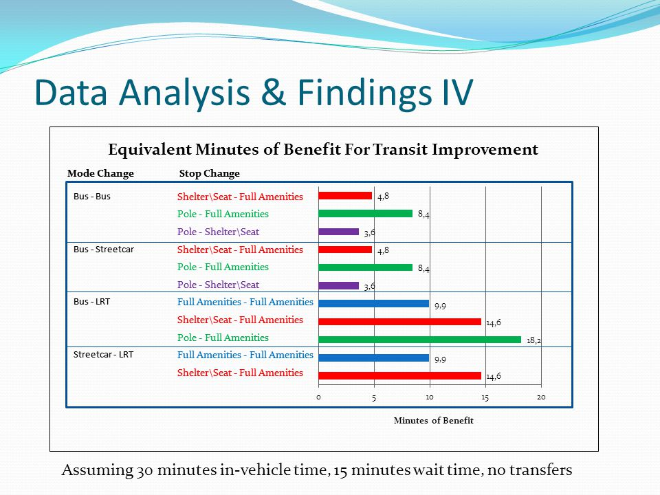 Data Analysis & Findings IV Assuming 30 minutes in-vehicle time, 15 minutes wait time, no transfers