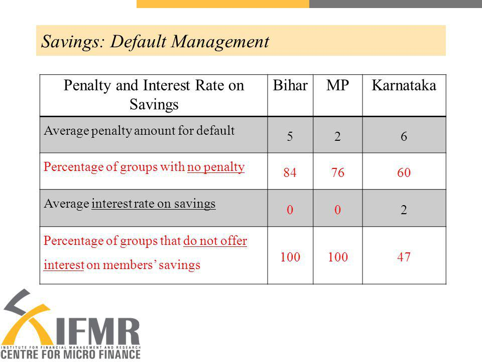 Savings: Default Management Penalty and Interest Rate on Savings BiharMPKarnataka Average penalty amount for default 526 Percentage of groups with no penalty 847660 Average interest rate on savings 002 Percentage of groups that do not offer interest on members savings 100 47