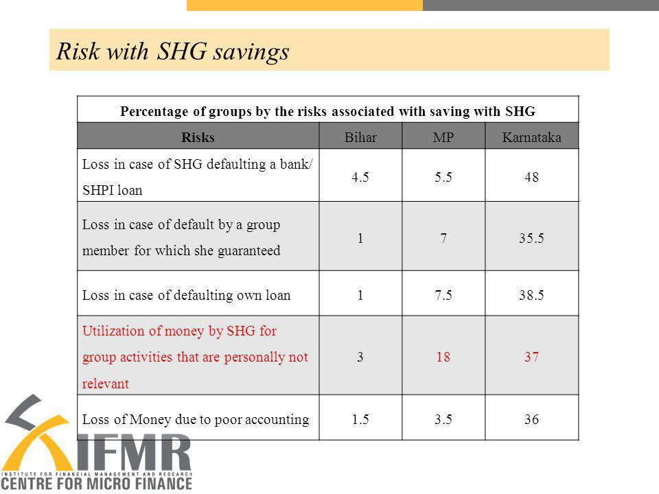 Risk with SHG savings Percentage of groups by the risks associated with saving with SHG RisksBiharMPKarnataka Loss in case of SHG defaulting a bank/ SHPI loan 4.55.548 Loss in case of default by a group member for which she guaranteed 1735.5 Loss in case of defaulting own loan17.538.5 Utilization of money by SHG for group activities that are personally not relevant 31837 Loss of Money due to poor accounting1.53.536