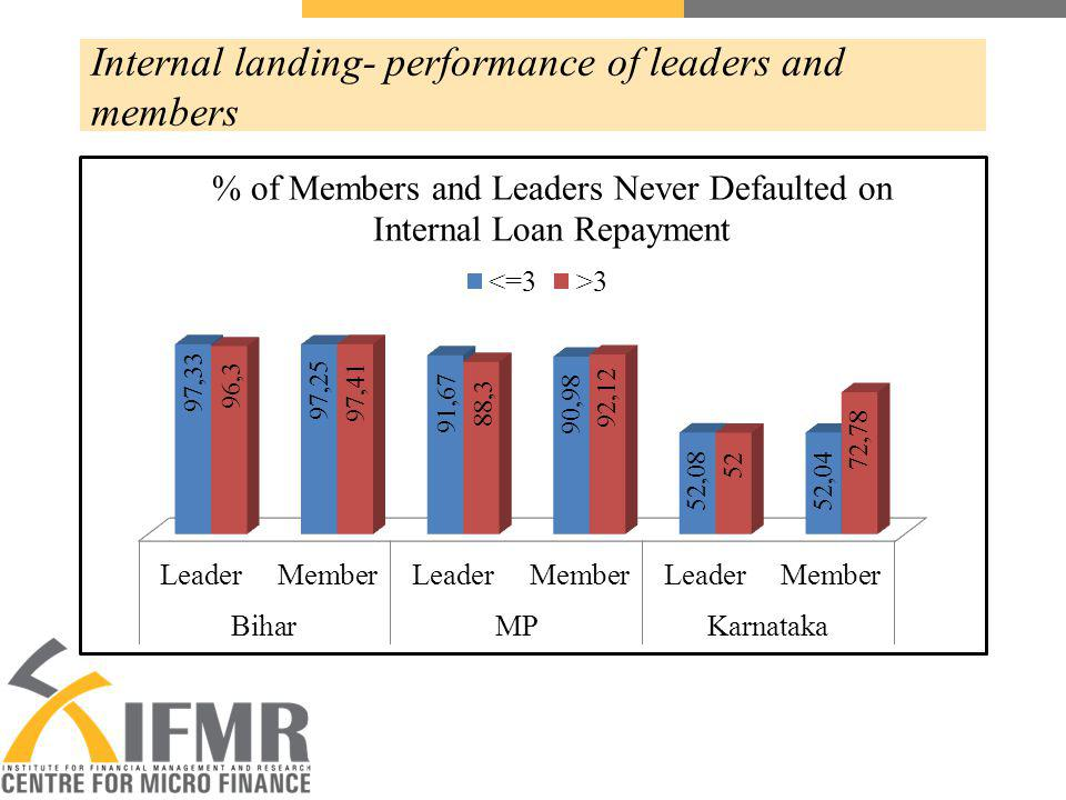Internal landing- performance of leaders and members